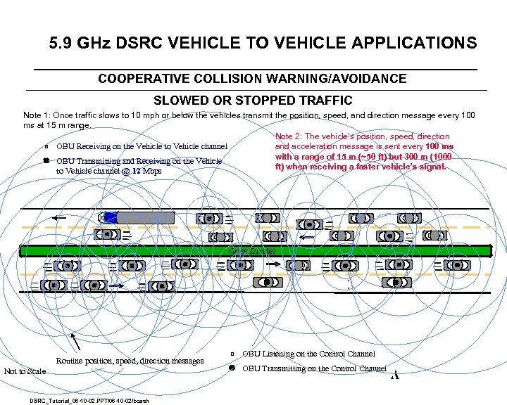 5. 9 GHz DSRC VEHICLE TO VEHICLE APPLICATIONS COOPERATIVE COLLISION WARNING/AVOIDANCE SLOWED OR STOPPED