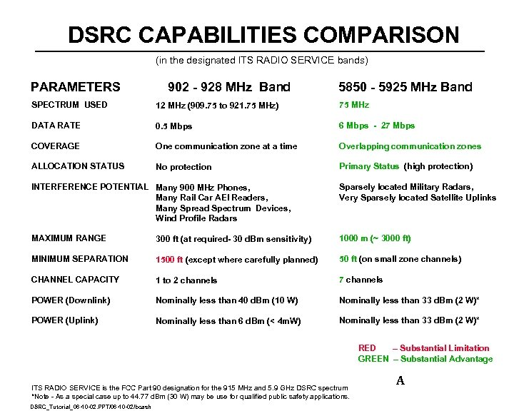 DSRC CAPABILITIES COMPARISON (in the designated ITS RADIO SERVICE bands) PARAMETERS 902 - 928