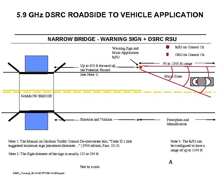 5. 9 GHz DSRC ROADSIDE TO VEHICLE APPLICATION NARROW BRIDGE - WARNING SIGN +