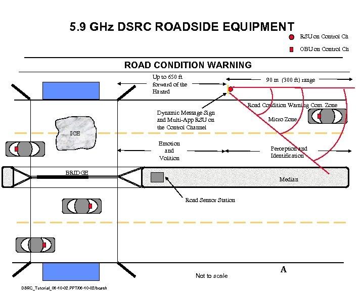 5. 9 GHz DSRC ROADSIDE EQUIPMENT RSU on Control Ch OBU on Control Ch