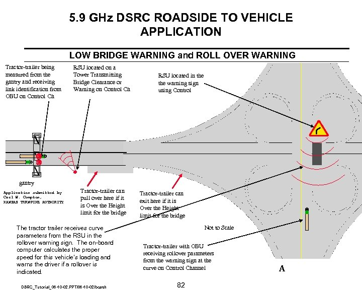 5. 9 GHz DSRC ROADSIDE TO VEHICLE APPLICATION LOW BRIDGE WARNING and ROLL OVER