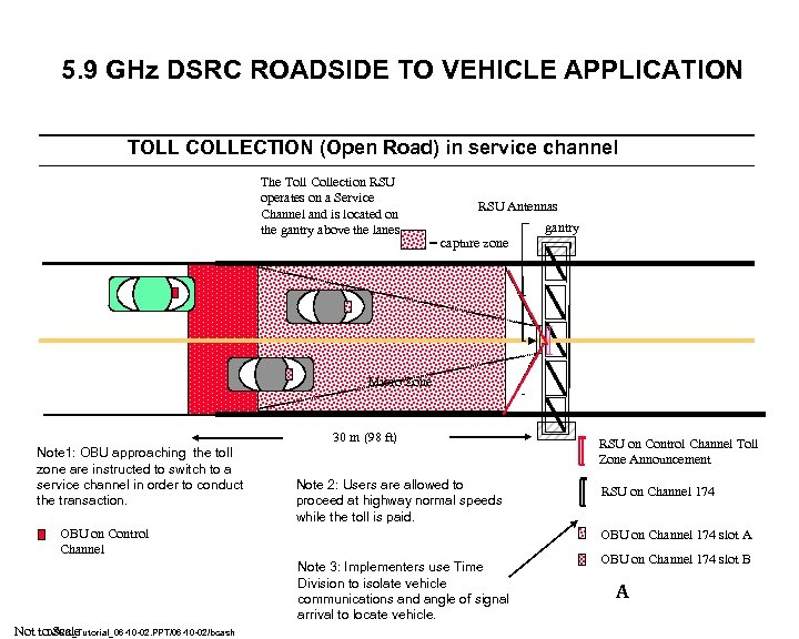 5. 9 GHz DSRC ROADSIDE TO VEHICLE APPLICATION TOLL COLLECTION (Open Road) in service