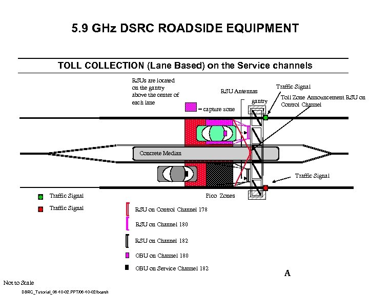 5. 9 GHz DSRC ROADSIDE EQUIPMENT TOLL COLLECTION (Lane Based) on the Service channels