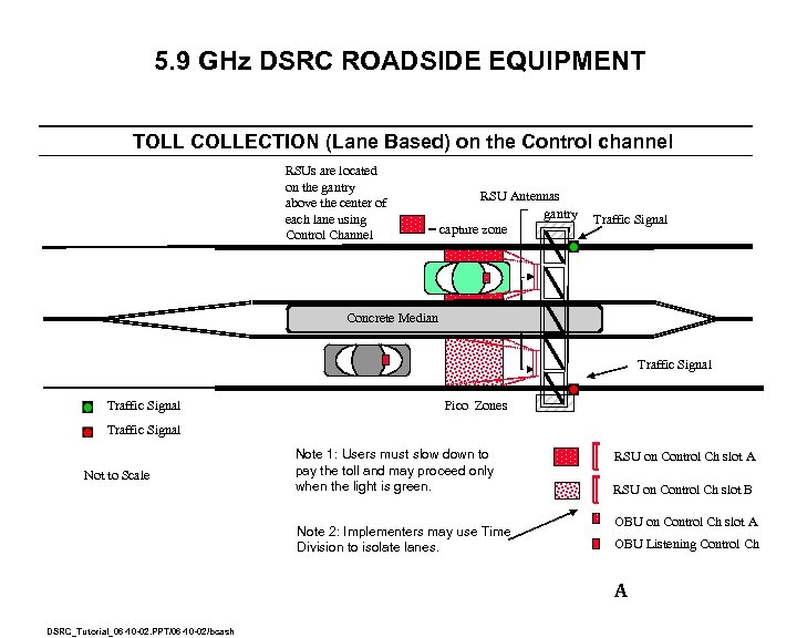 5. 9 GHz DSRC ROADSIDE EQUIPMENT TOLL COLLECTION (Lane Based) on the Control channel