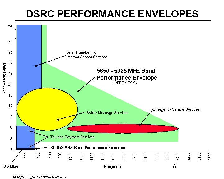 DSRC PERFORMANCE ENVELOPES 54 33 ~ ~ 30 Data Transfer and Internet Access Services