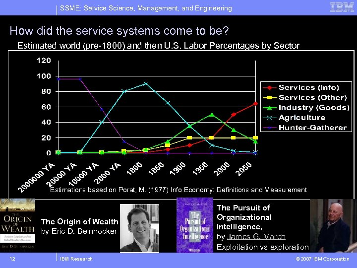 SSME: Service Science, Management, and Engineering How did the service systems come to be?
