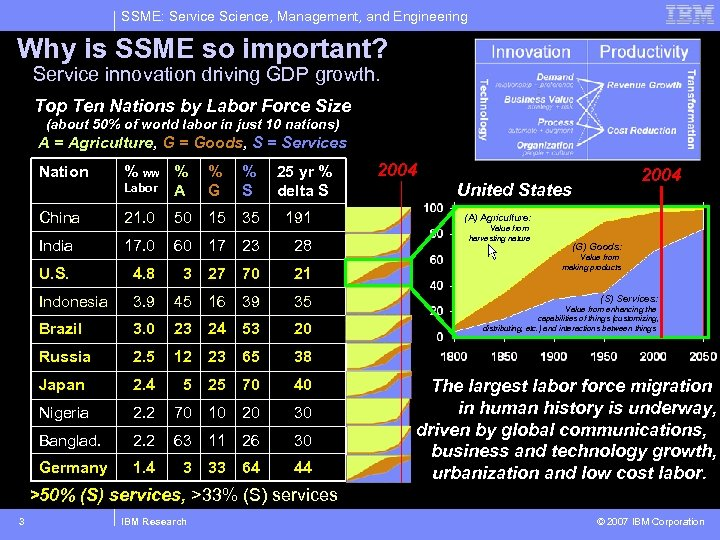 SSME: Service Science, Management, and Engineering Why is SSME so important? Service innovation driving