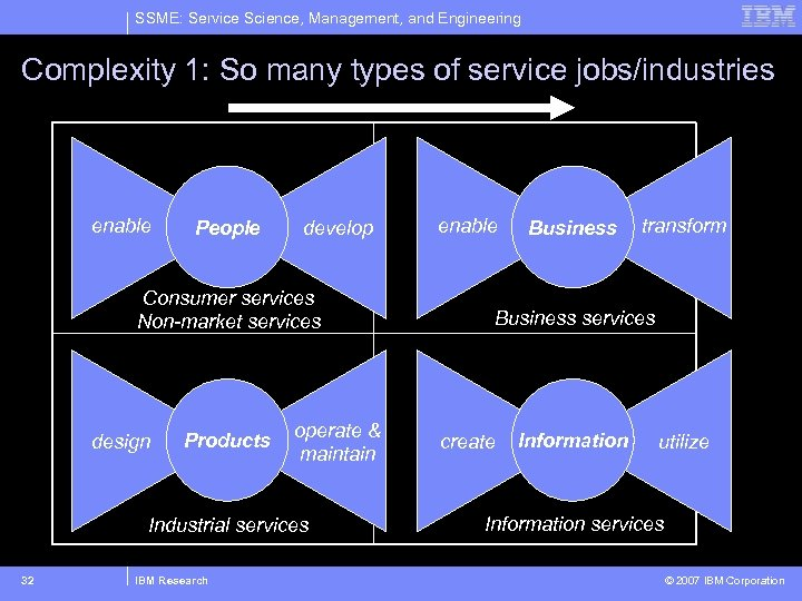 SSME: Service Science, Management, and Engineering Complexity 1: So many types of service jobs/industries