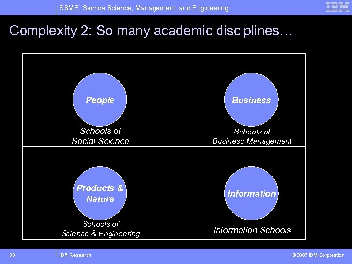 SSME: Service Science, Management, and Engineering Complexity 2: So many academic disciplines… People Schools