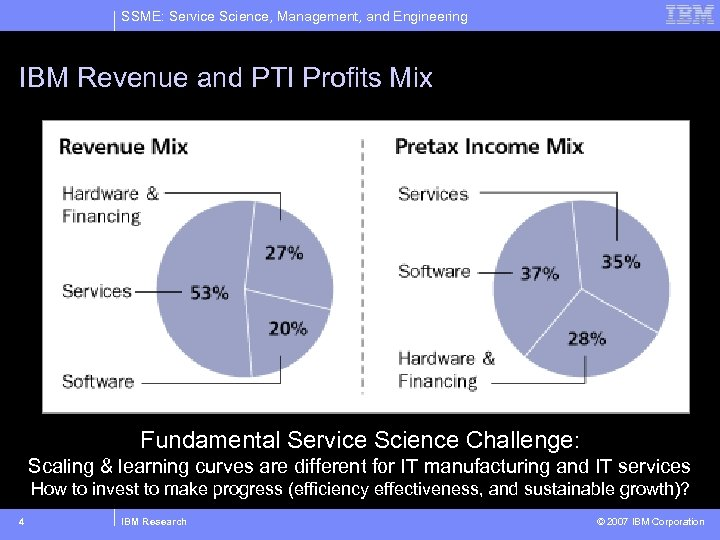 SSME: Service Science, Management, and Engineering IBM Revenue and PTI Profits Mix Fundamental Service