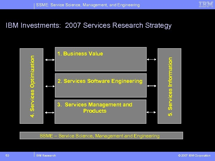 SSME: Service Science, Management, and Engineering IBM Investments: 2007 Services Research Strategy 2. Services