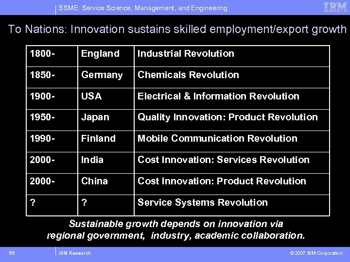 SSME: Service Science, Management, and Engineering To Nations: Innovation sustains skilled employment/export growth 1800