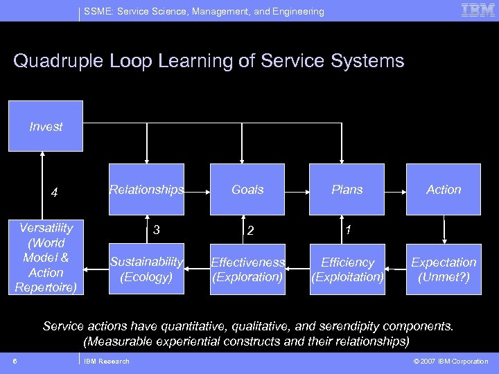 SSME: Service Science, Management, and Engineering Quadruple Loop Learning of Service Systems Invest 4