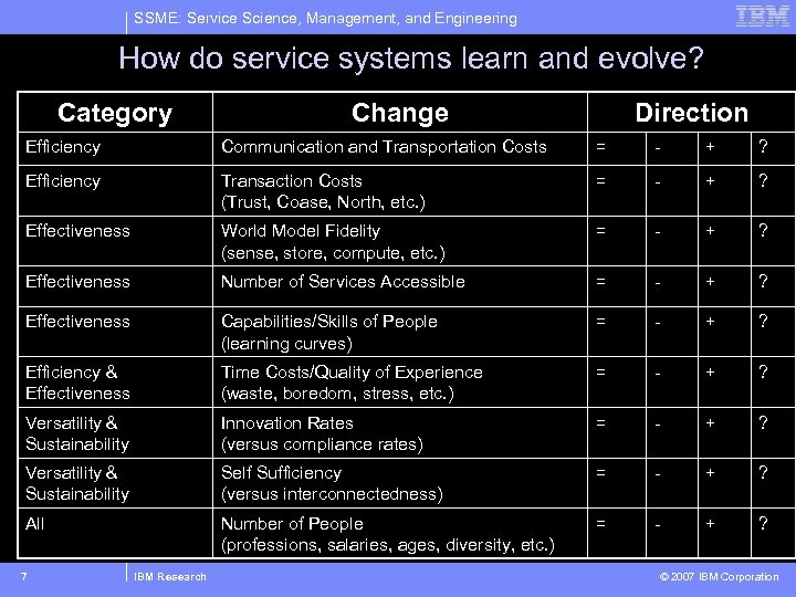 SSME: Service Science, Management, and Engineering How do service systems learn and evolve? Category
