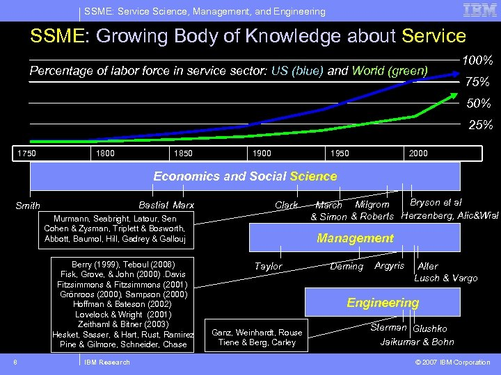 SSME: Service Science, Management, and Engineering SSME: Growing Body of Knowledge about Service Percentage