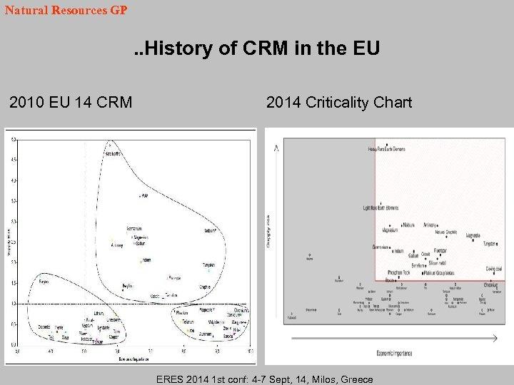 Natural Resources GP . . History of CRM in the EU 2010 EU 14