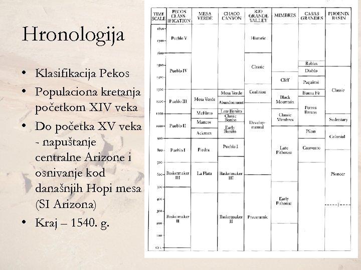 Hronologija • Klasifikacija Pekos • Populaciona kretanja početkom XIV veka • Do početka XV
