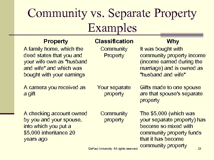 Community vs. Separate Property Examples Property Classification Why A family home, which the deed