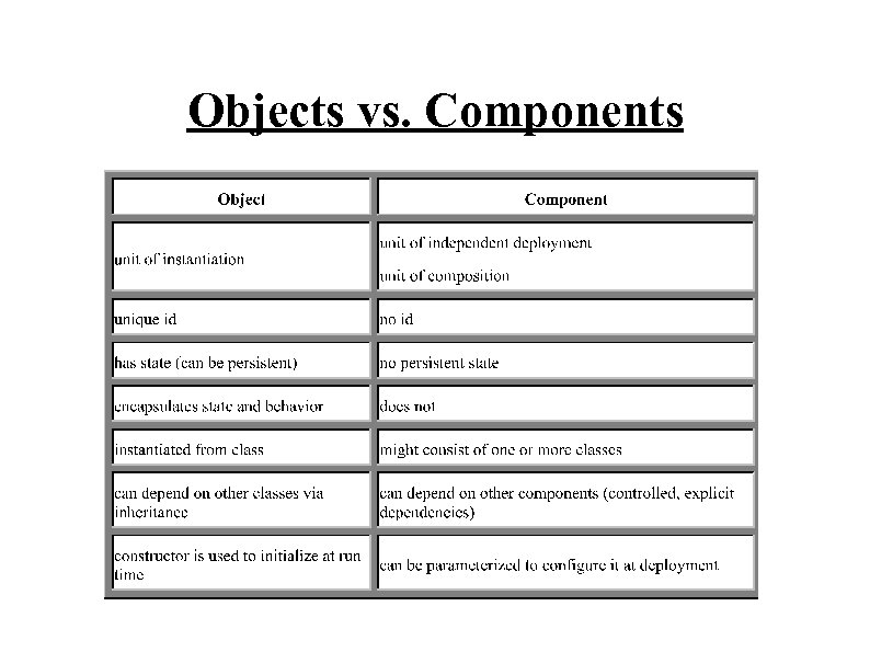 Objects vs. Components