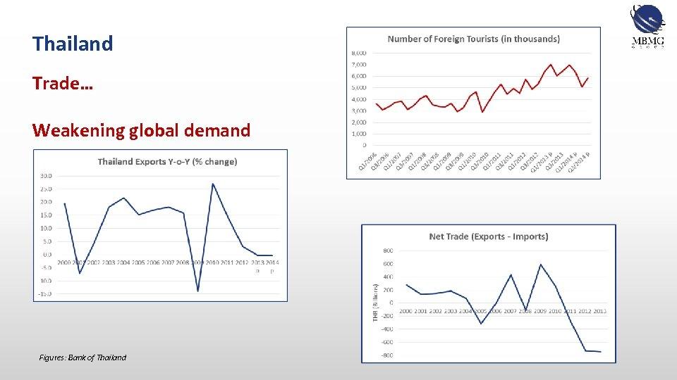 Thailand Trade… Weakening global demand Figures: Bank of Thailand