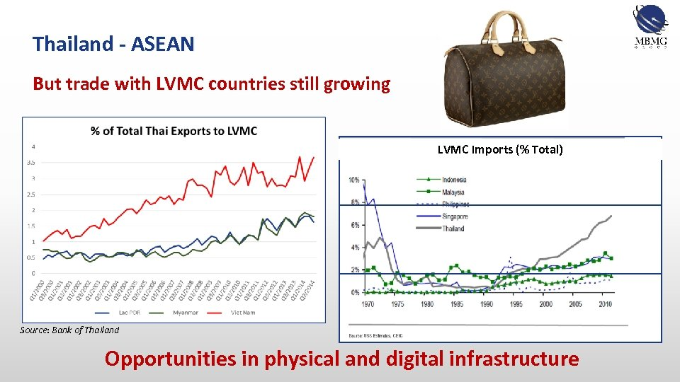 Thailand - ASEAN But trade with LVMC countries still growing LVMC Imports (% Total)