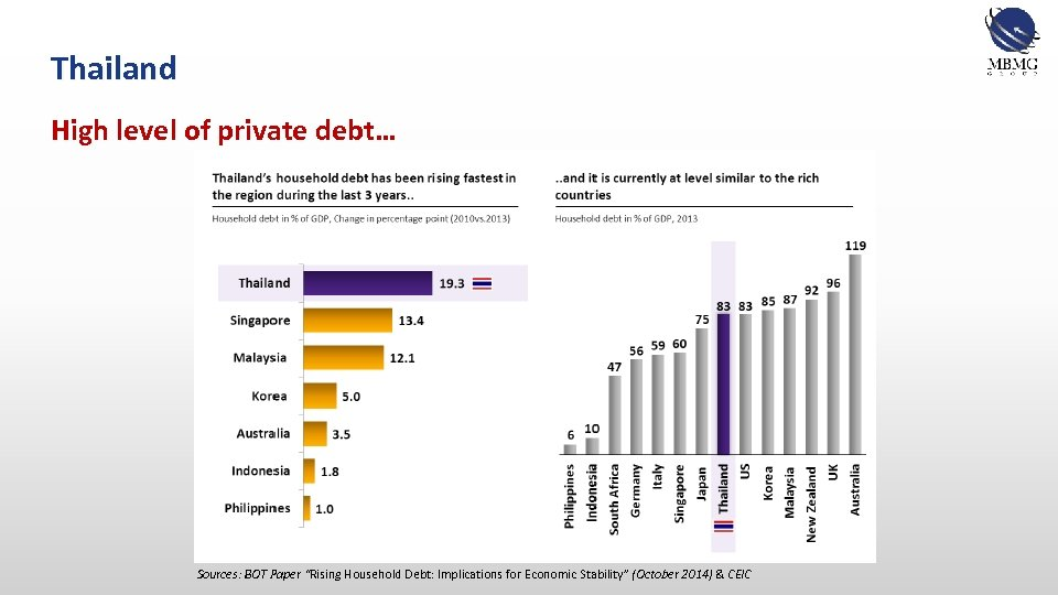 """Thailand High level of private debt… Sources: BOT Paper """"Rising Household Debt: Implications for"""
