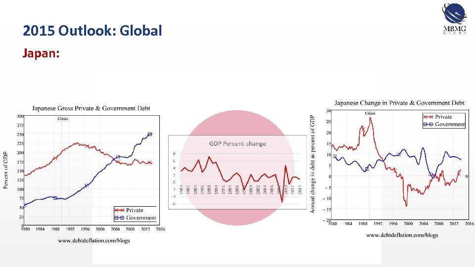 2015 Outlook: Global Japan: