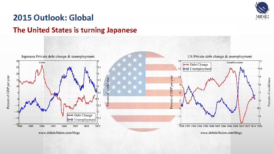 2015 Outlook: Global The United States is turning Japanese