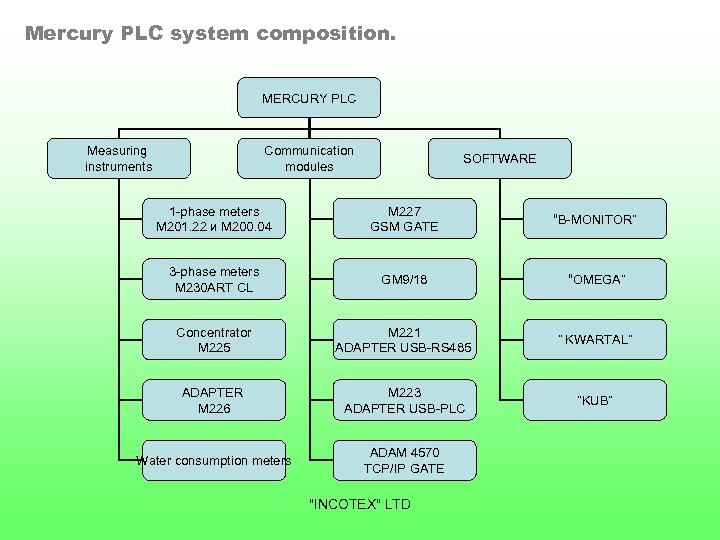 Mercury PLC system composition. MERCURY PLC Measuring instruments Communication modules SOFTWARE 1 -phase meters