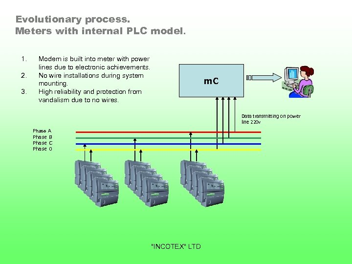 Evolutionary process. Meters with internal PLC model. 1. 2. 3. Modem is built into
