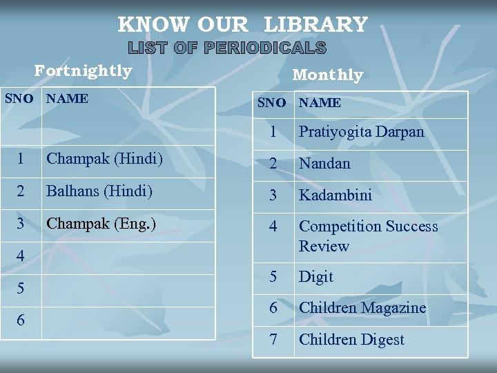 KNOW OUR LIBRARY Fortnightly SNO NAME Monthly SNO NAME 1 Pratiyogita Darpan 1 Champak