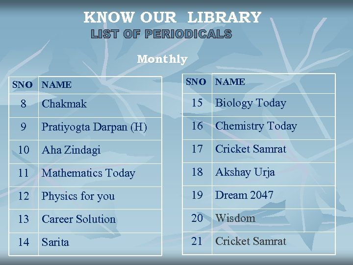 KNOW OUR LIBRARY Monthly SNO NAME 8 Chakmak 15 Biology Today 9 Pratiyogta Darpan