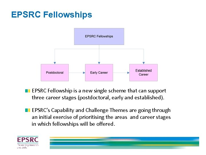 EPSRC Fellowships EPSRC Fellowship is a new single scheme that can support three career