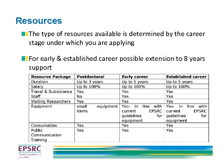 Resources The type of resources available is determined by the career stage under which
