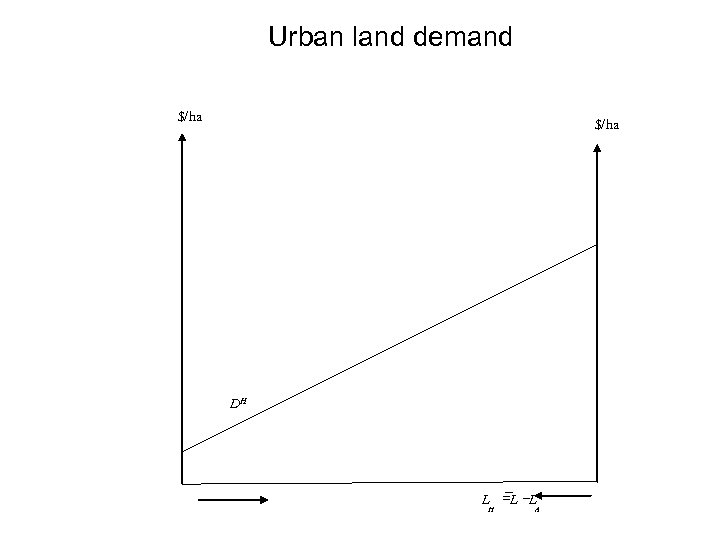 Urban land demand $/ha DH L =L -L H A