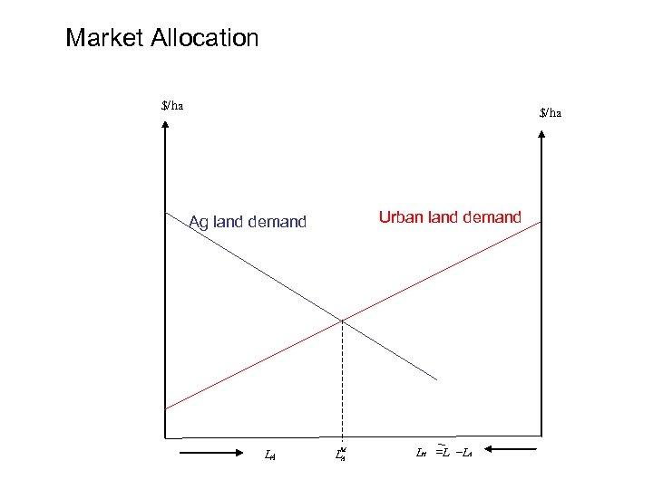 Market Allocation $/ha Urban land demand Ag land demand LA LM A LH =L