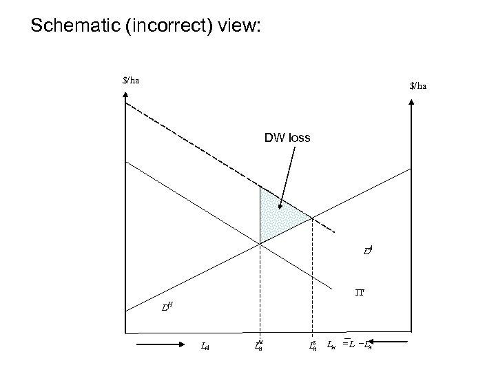 Schematic (incorrect) view: $/ha DW loss DA P DH LA LM A S LA