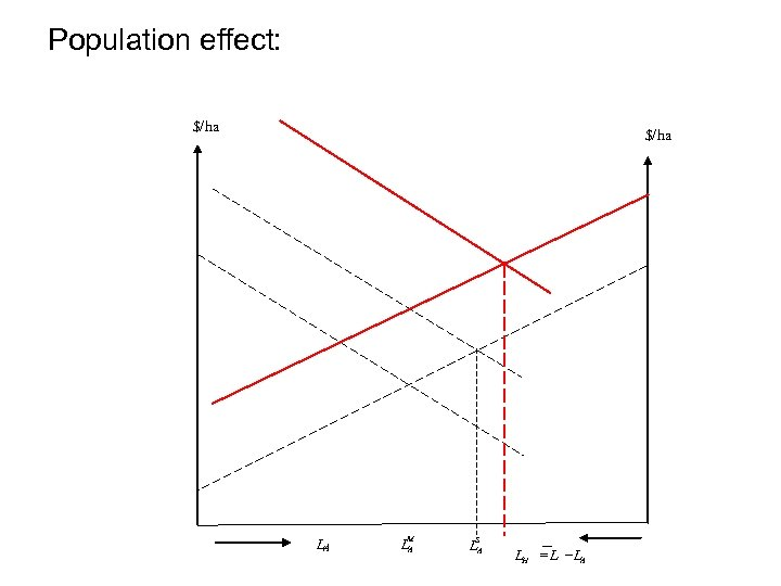 Population effect: $/ha LA LM A S LA LH = L -LA