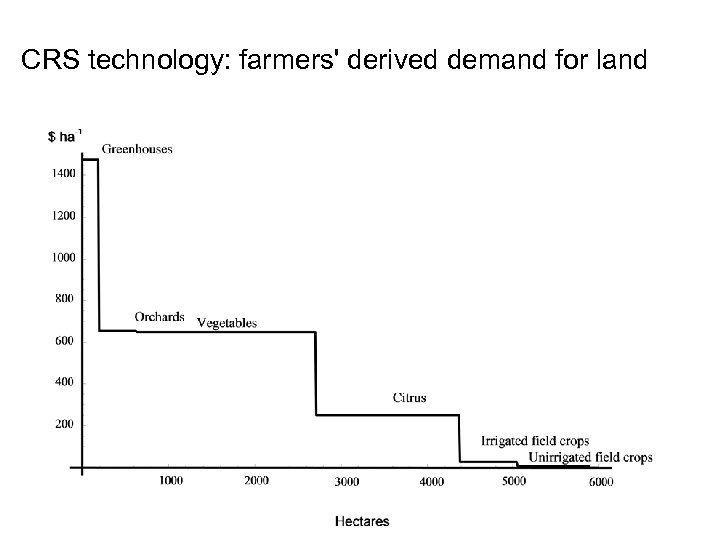 CRS technology: farmers' derived demand for land