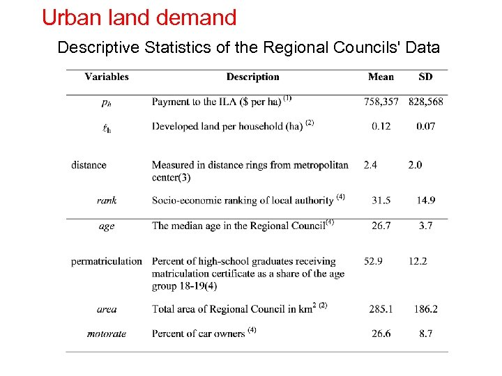 Urban land demand Descriptive Statistics of the Regional Councils' Data