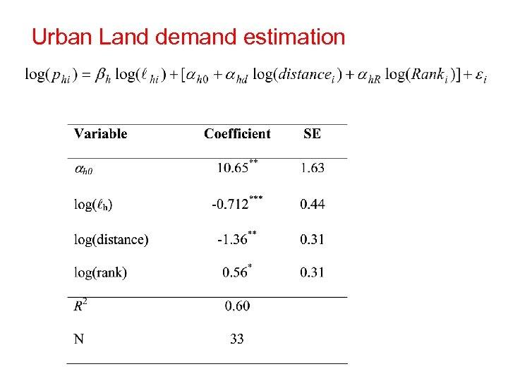 Urban Land demand estimation