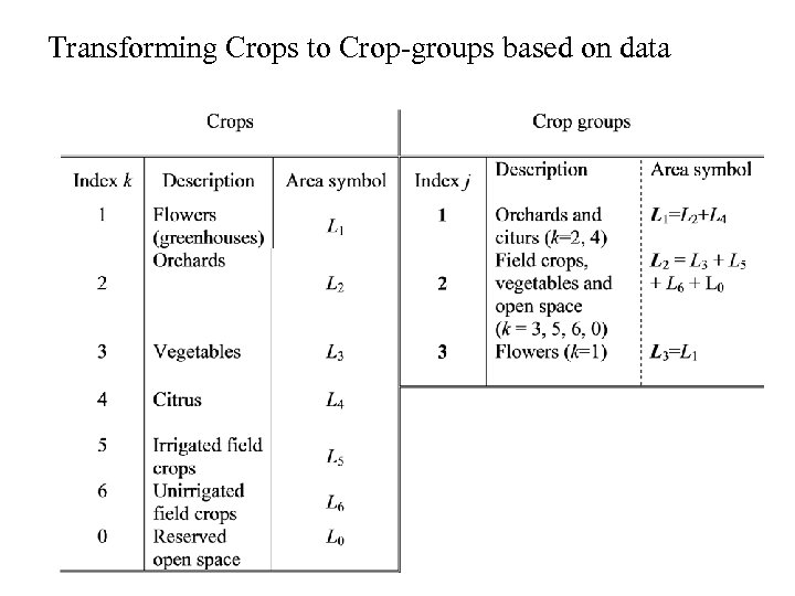 Transforming Crops to Crop-groups based on data
