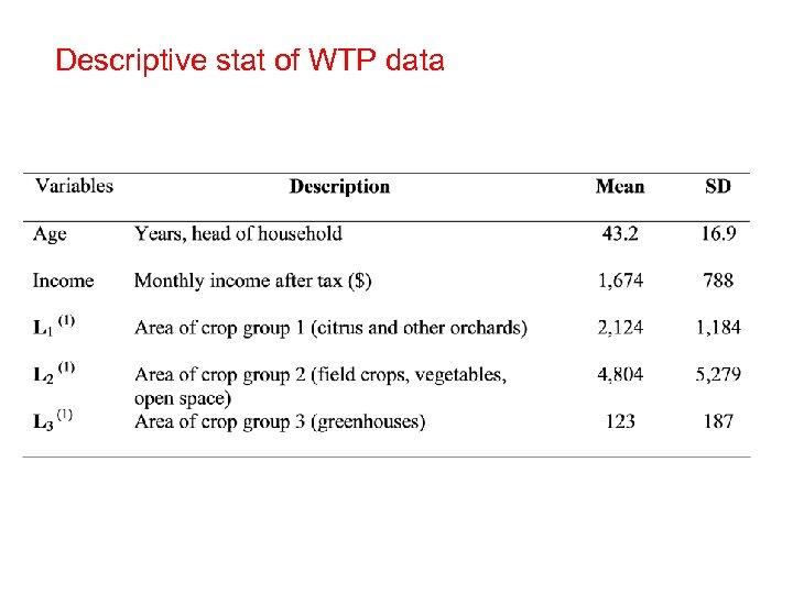 Descriptive stat of WTP data