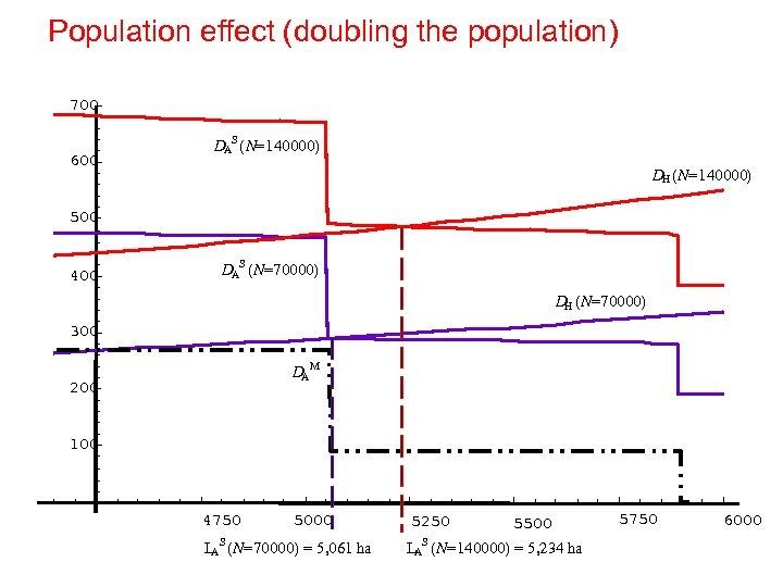 Population effect (doubling the population) 700 600 DAS (N=140000) DH (N=140000) 500 400 DAS