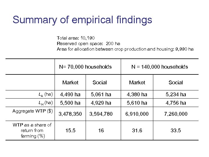 Summary of empirical findings Total area: 10, 190 Reserved open space: 200 ha Area