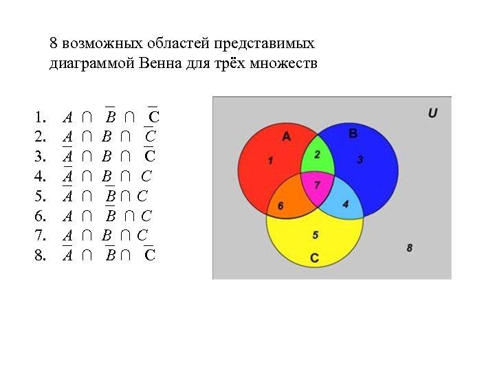 8 возможных областей представимых диаграммой Венна для трёх множеств 1. A 2. A 3.