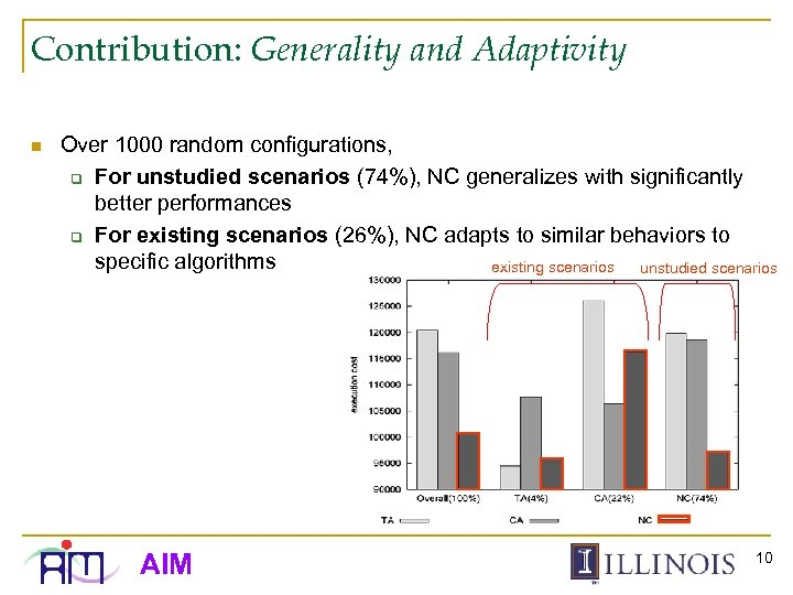 Contribution: Generality and Adaptivity n Over 1000 random configurations, q For unstudied scenarios (74%),