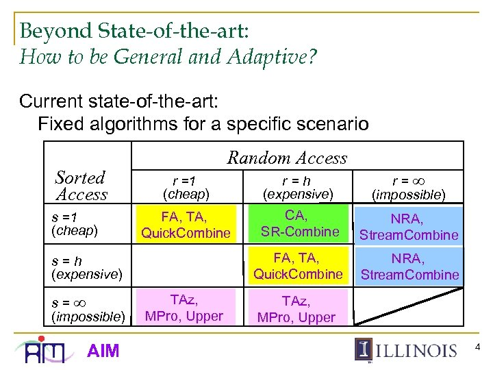 Beyond State-of-the-art: How to be General and Adaptive? Current state-of-the-art: Fixed algorithms for a