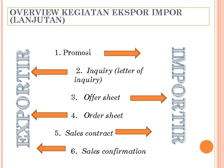 1. Promosi 2. Inquiry (letter of inquiry) 3. Offer sheet 4. Order sheet 5.