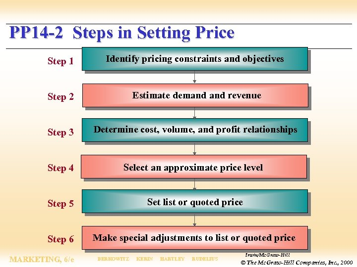PP 14 -2 Steps in Setting Price Step 1 Identify pricing constraints and objectives